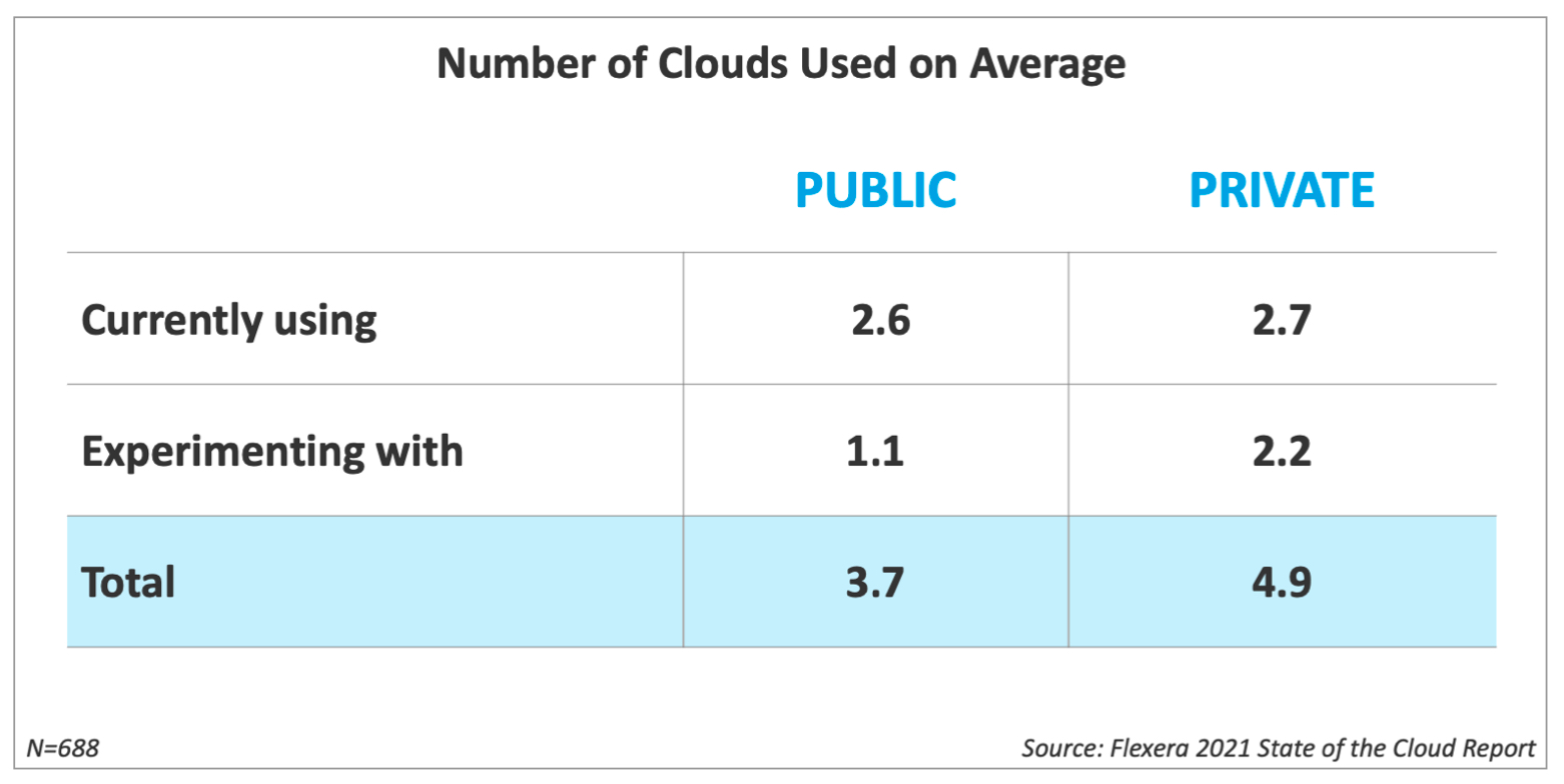 Number of Clouds Used on Average